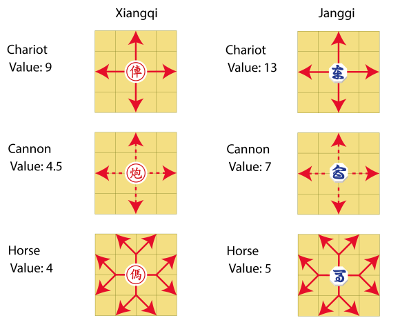 Janggi-Xiangqi-power-pieces-01